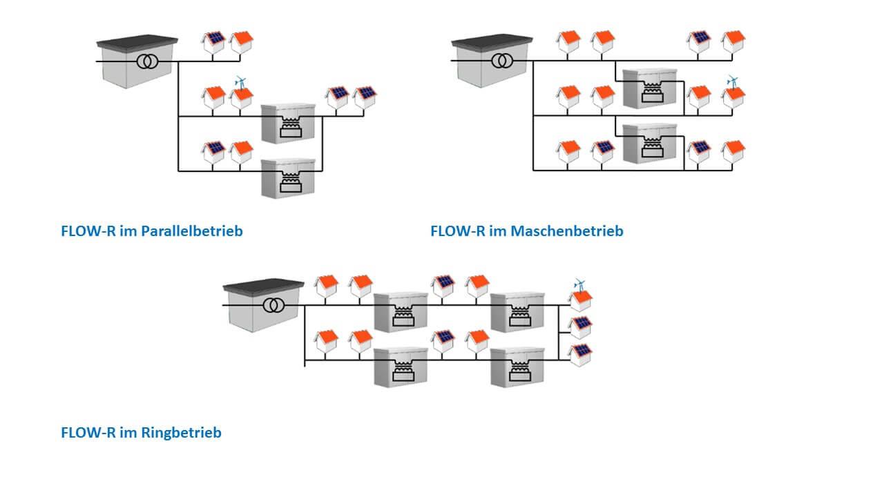 Flow-R Architektur