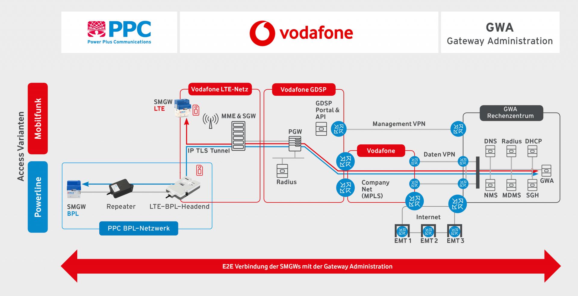 PPC Vodafone Smart Metering GWA Gateway Administration