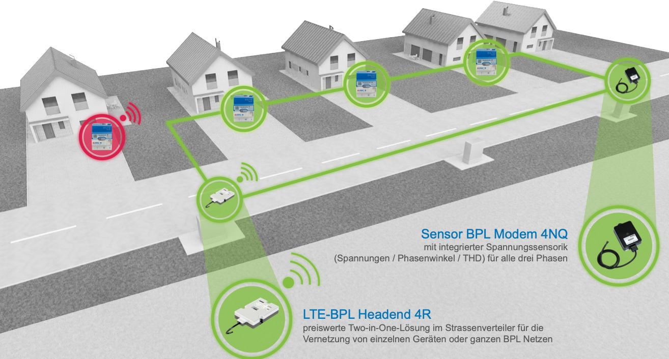Breitband Powerline BPL SMGW Netz