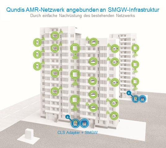 Qundis AMR-Netzwerk angebunden an SMGW-Infrastruktur