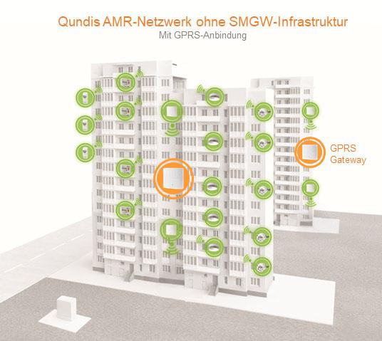 Qundis AMR-Netzwerk angebunden ohne SMGW-Infrastruktur