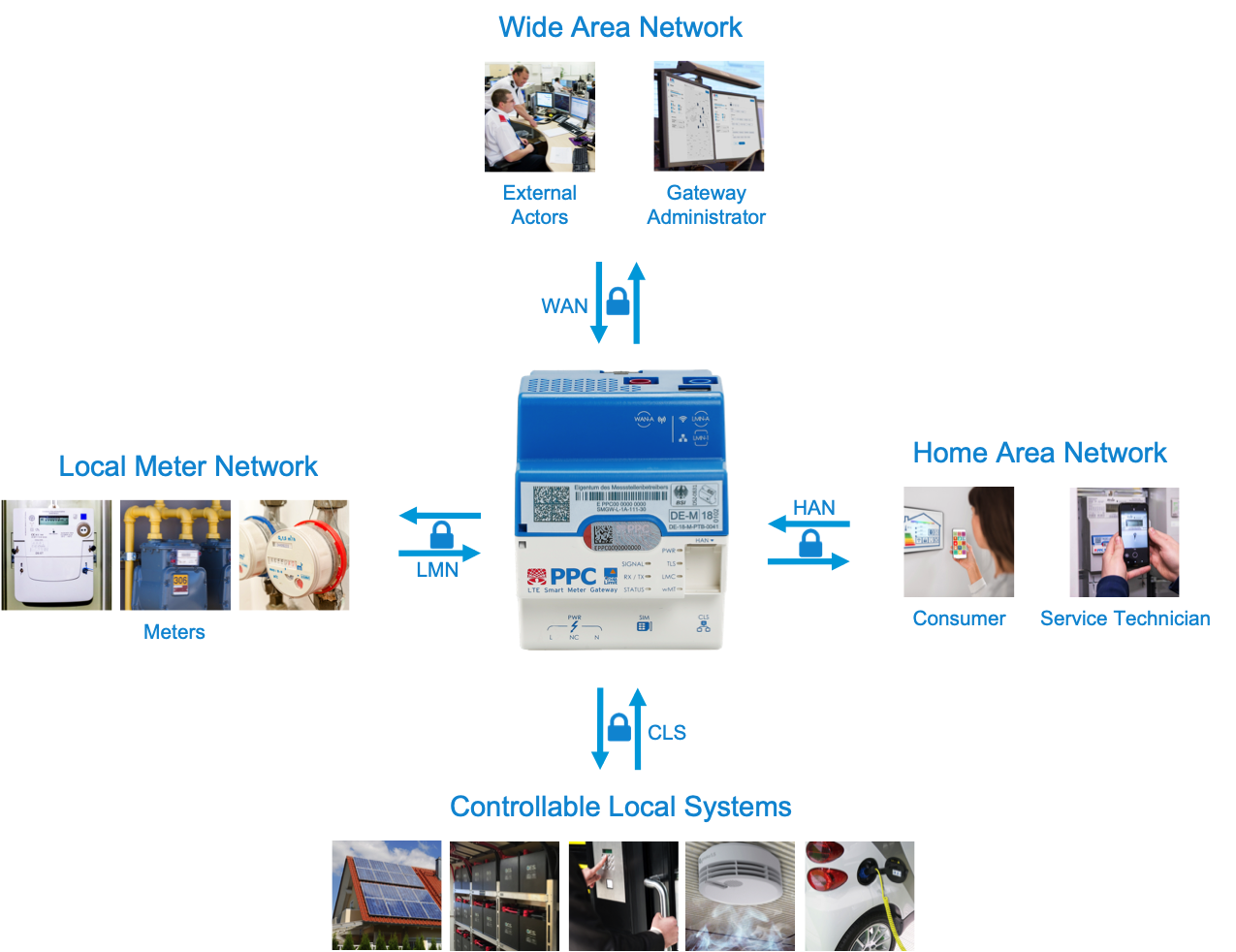 Smart Meter Gateway Schnittstellen